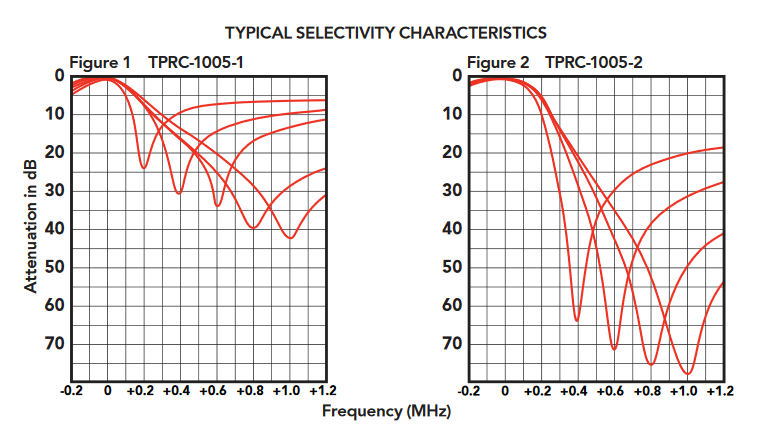 TPRC-1005-1_Bandpass-Bandreject_Cavity_Filters_-_88_-_108_MHz_Graph