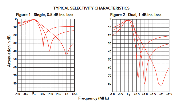 TPRC-1405-2_Bandpass-Bandreject_Cavity_Filters_-_88_-_108_MHz_GRAPH
