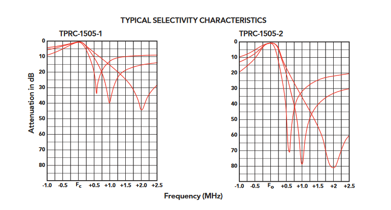 TPRC-1505-1_Bandpass-Bandreject_Cavity_Filters_-_148_-_174_MHz_GRAPH