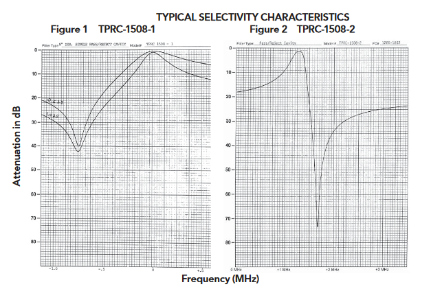 TPRC-1508-2_Bandpass-Bandreject_Cavity_Filters_-_148_-_174_MHz_GRAPH