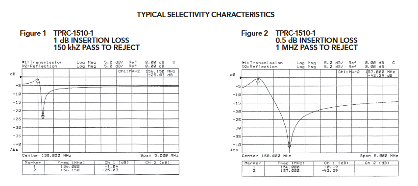 TPRC-1510-1_Bandpass-Bandreject_Cavity_Filters_148-174_MHz_GRAPH