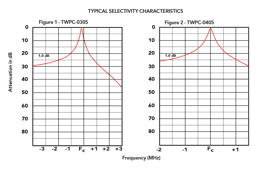 TWPC-0305-1_Bandpass_Cavity_Filters_-_30_-_40_MHz_GRAPH